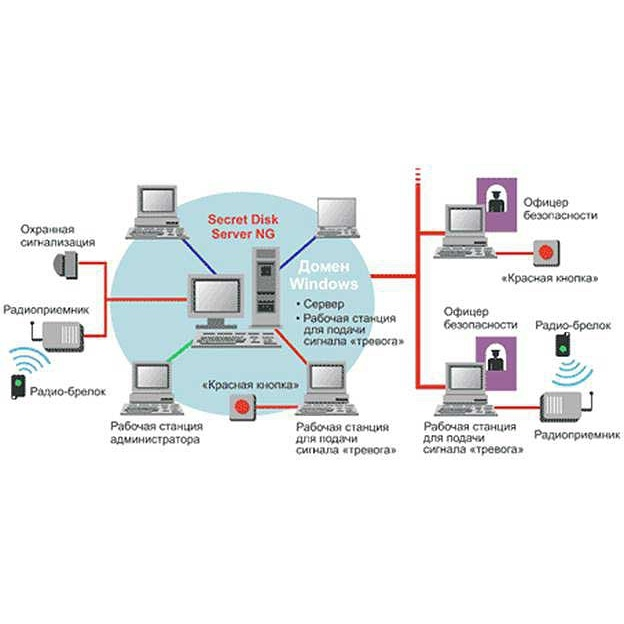 Системы объектовой безопасности